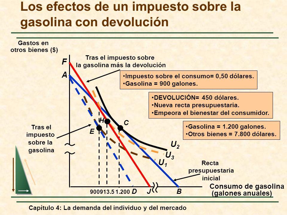 Los efectos de un impuesto sobre la gasolina con devolución