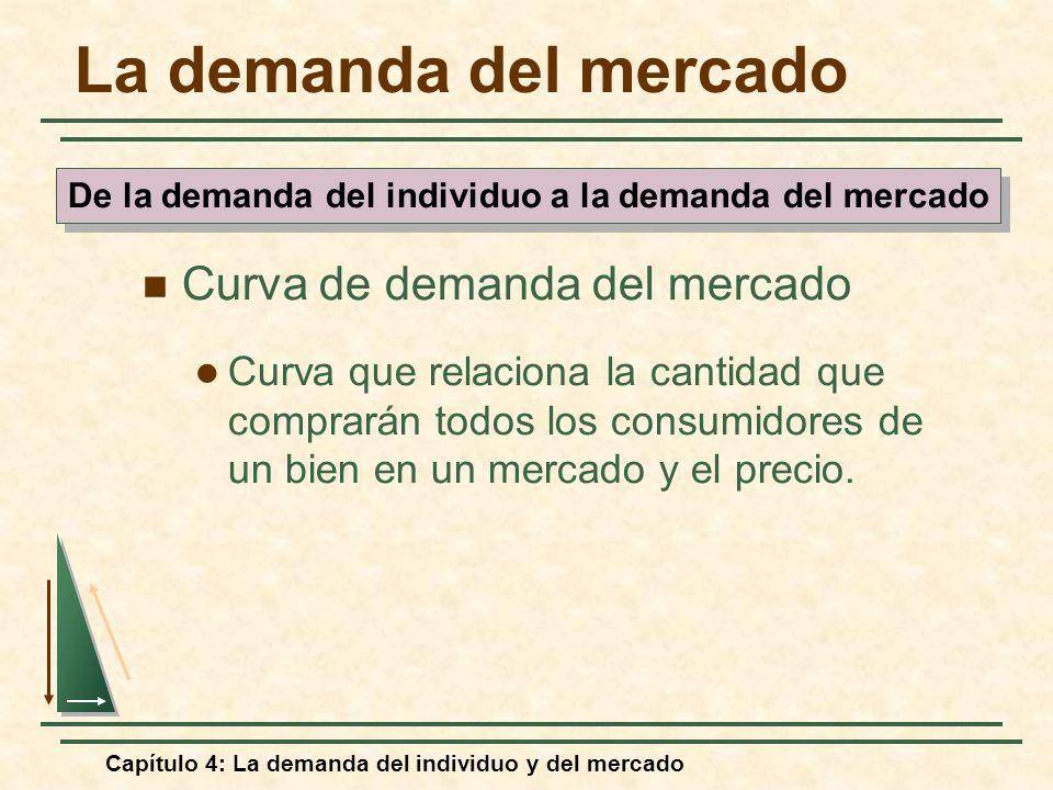 De la demanda del individuo a la demanda del mercado