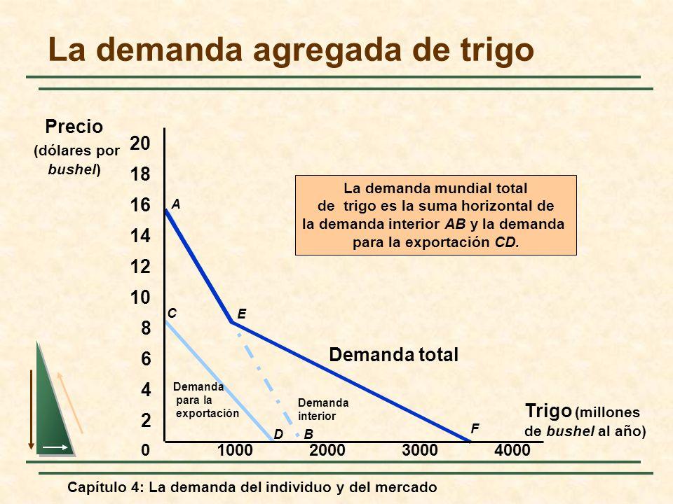 La demanda agregada de trigo