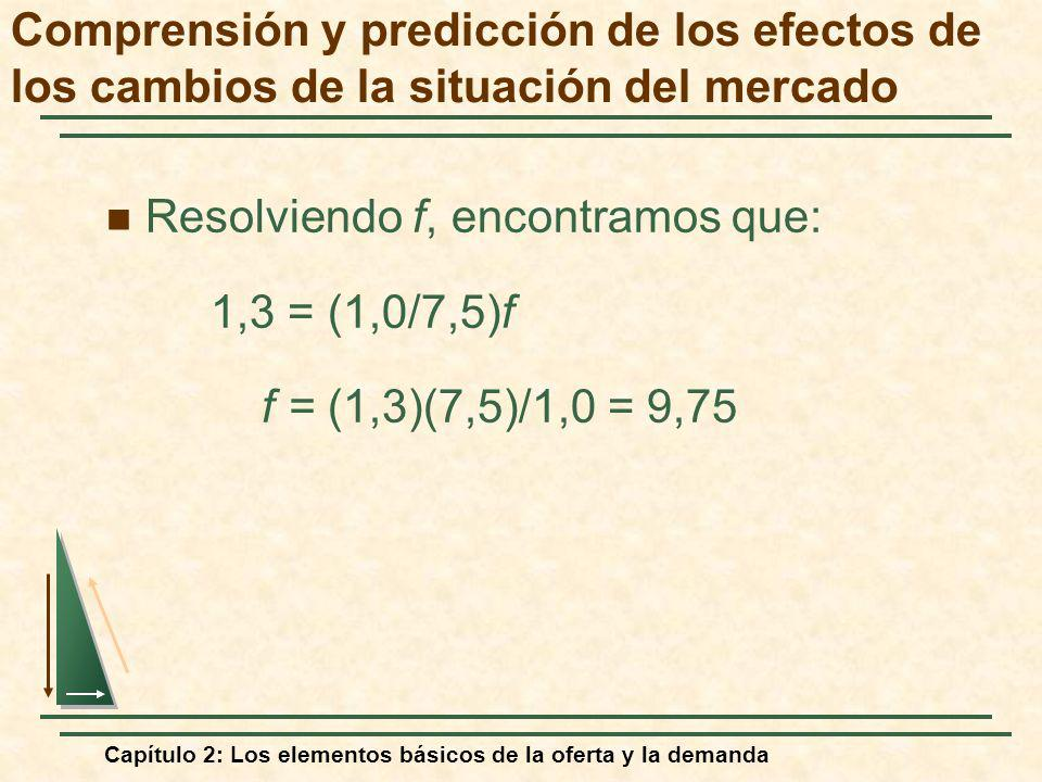 Resolviendo f, encontramos que: 1,3 = (1,0/7,5)f