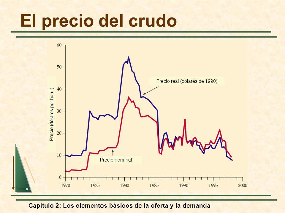 El precio del crudo Precio real (dólares de 1990) Precio (dólares por barril) Precio nominal.