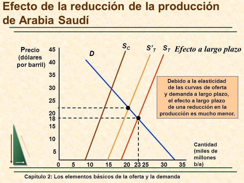 Efecto de la reducción de la producción de Arabia Saudí