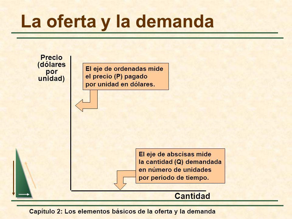 La oferta y la demanda Cantidad Precio (dólares por unidad)