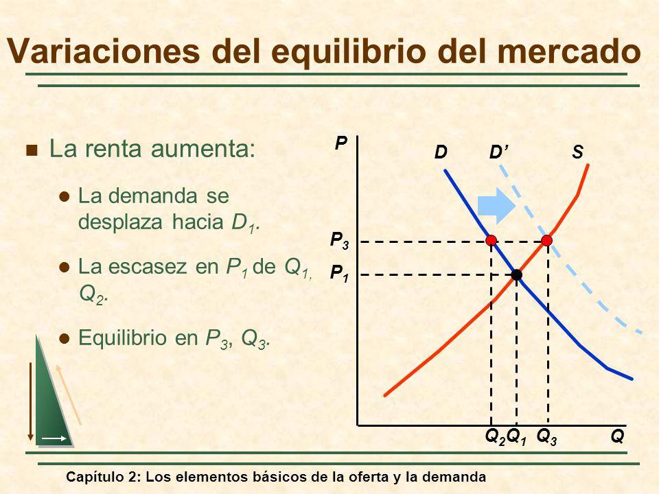 Variaciones del equilibrio del mercado