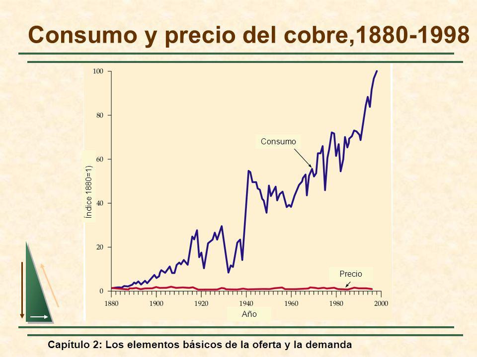 Consumo y precio del cobre,1880-1998