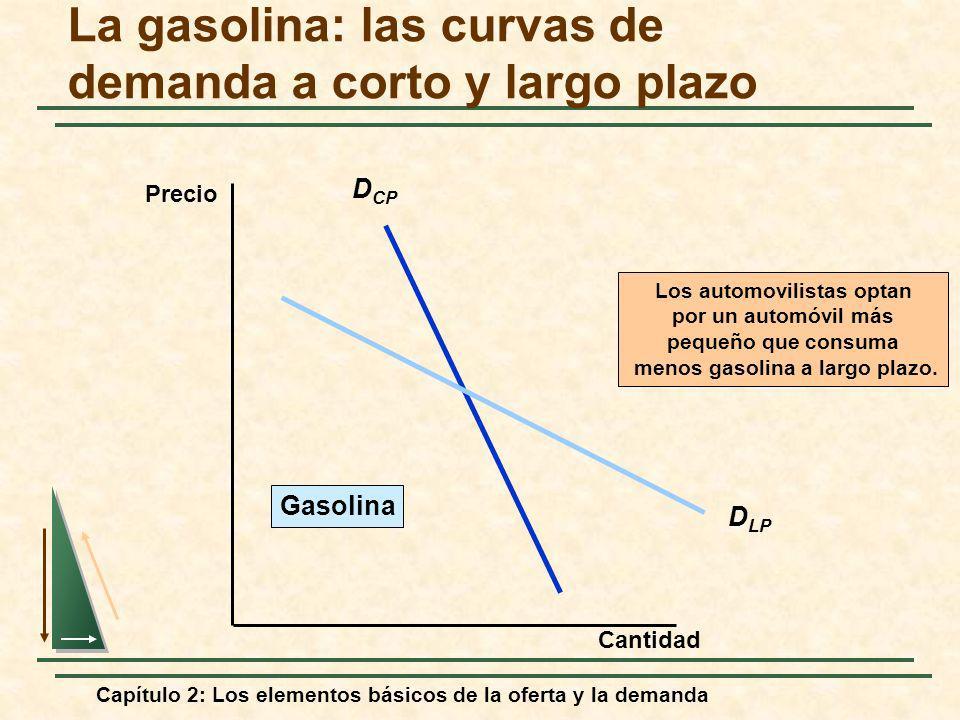 La gasolina: las curvas de demanda a corto y largo plazo