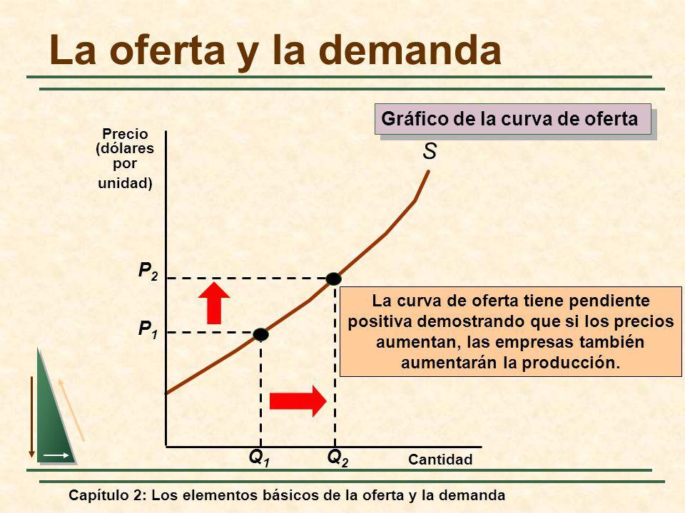 La oferta y la demanda S Gráfico de la curva de oferta P2 Q2 P1 Q1