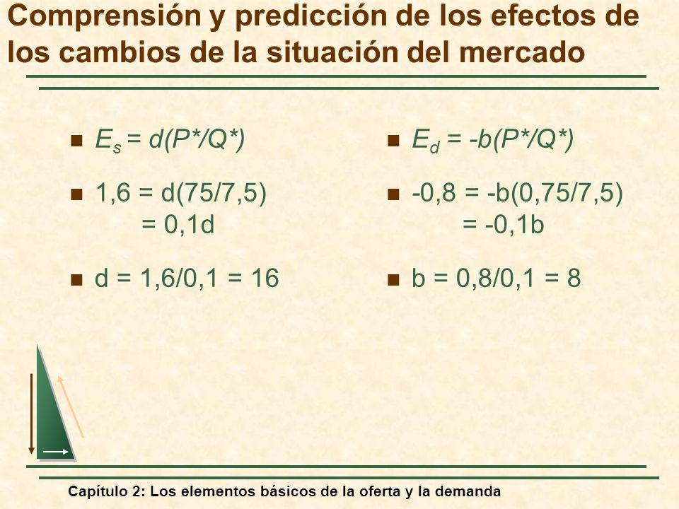 Comprensión y predicción de los efectos de los cambios de la situación del mercado