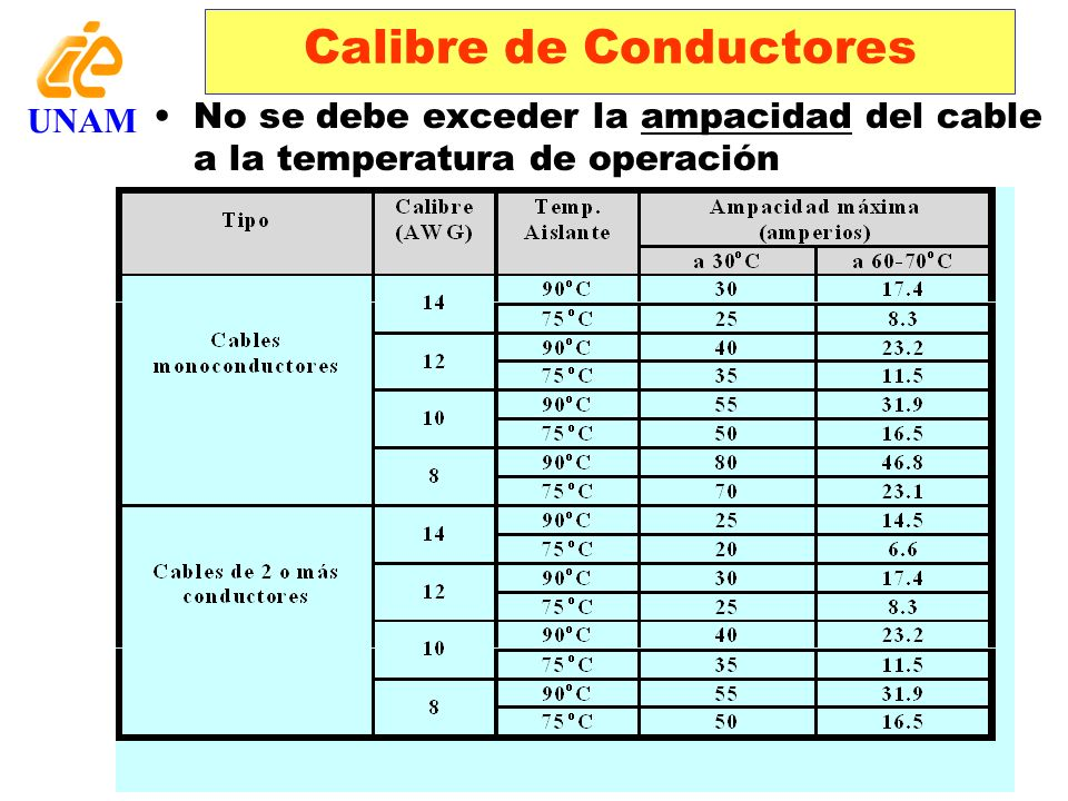 Calibre de Conductores