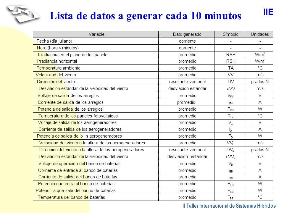 Lista de datos a generar cada 10 minutos