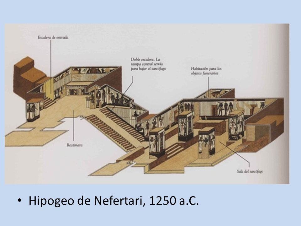 Hipogeo de Nefertari, 1250 a.C.