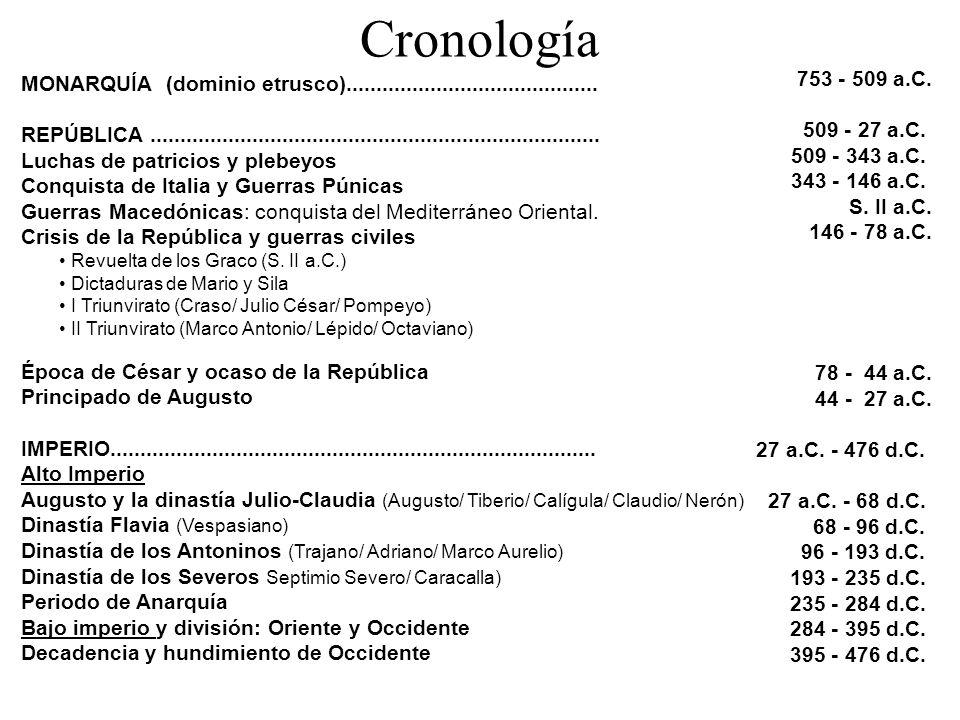 Cronología MONARQUÍA (dominio etrusco)..........................................