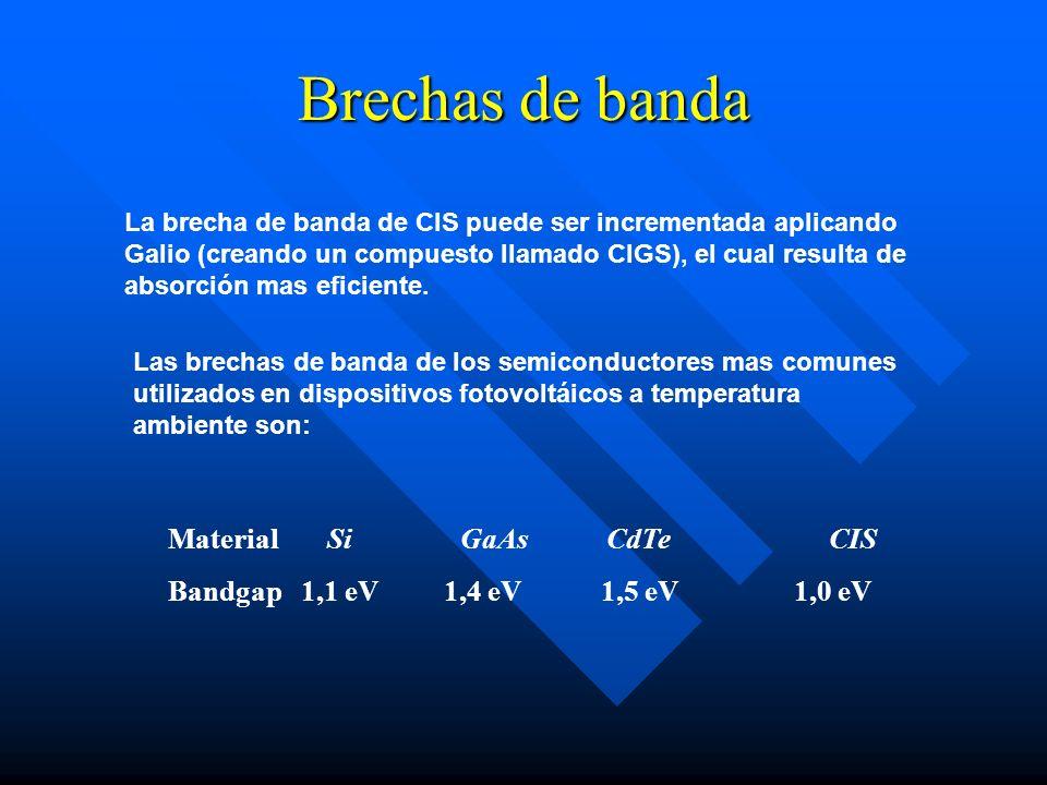 Brechas de banda Material Si GaAs CdTe CIS