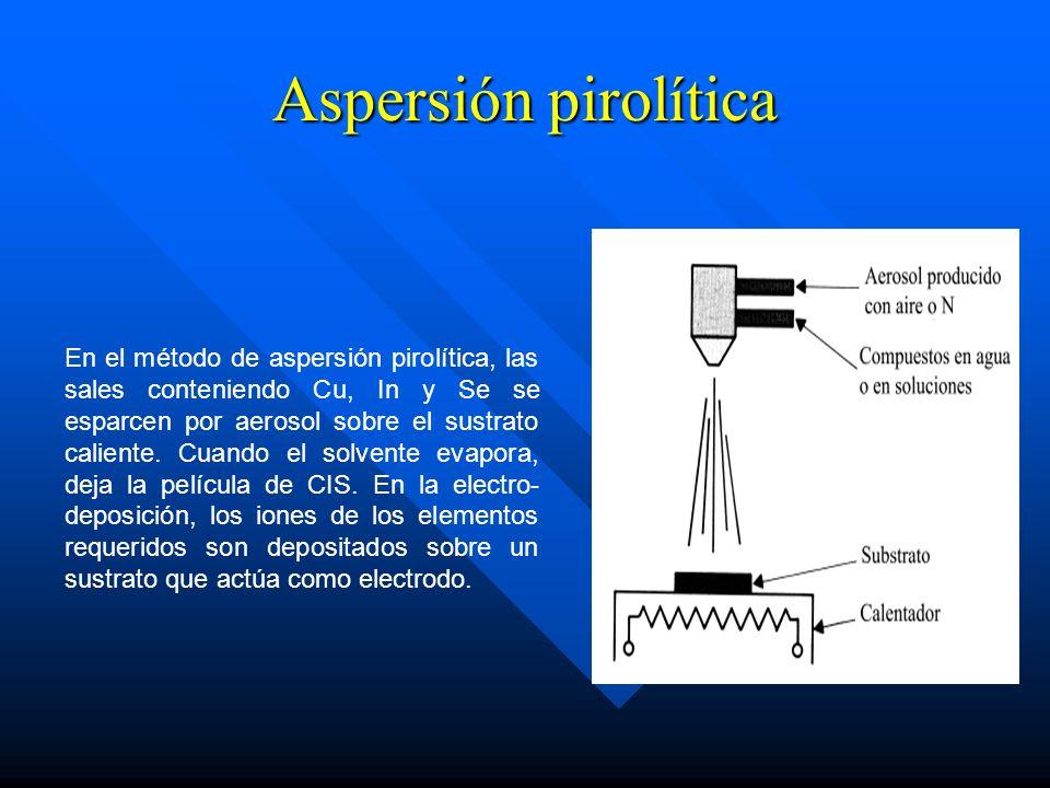 Aspersión pirolítica