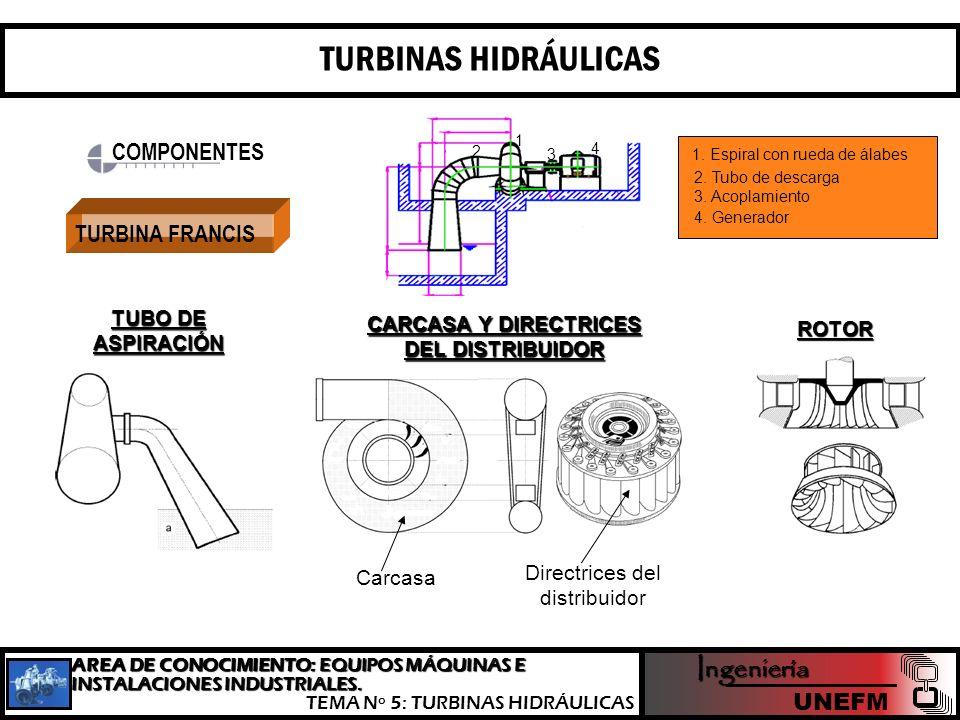 TURBINAS HIDRÁULICAS Ingeniería COMPONENTES TURBINA FRANCIS UNEFM