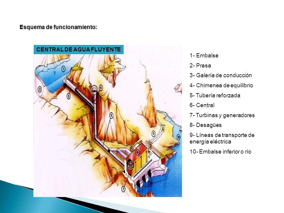 CENTRAL DE AGUA FLUYENTE