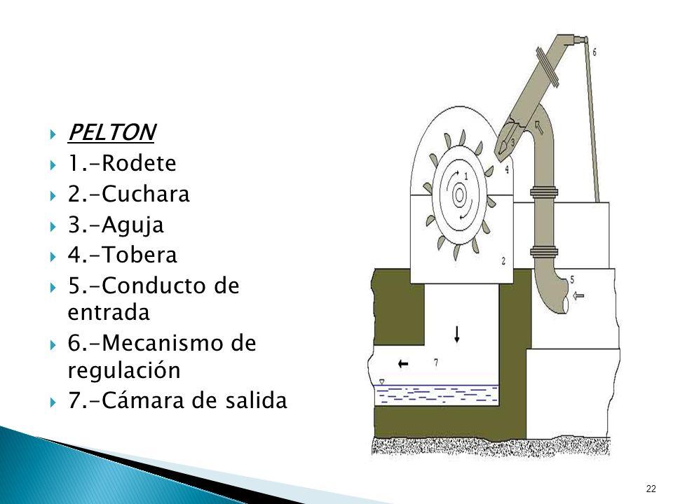PELTON 1.-Rodete. 2.-Cuchara. 3.-Aguja. 4.-Tobera. 5.-Conducto de entrada. 6.-Mecanismo de regulación.
