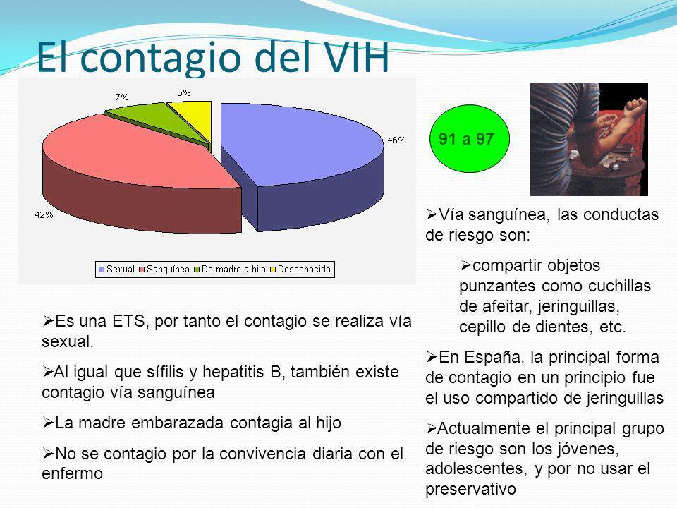 El contagio del VIH91 a 97. Vía sanguínea, las conductas de riesgo son: