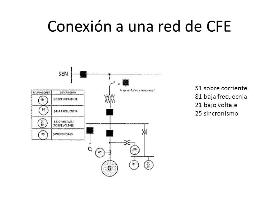 Conexión a una red de CFE