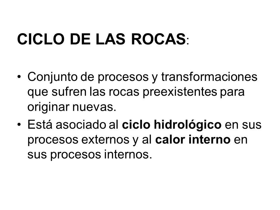 CICLO DE LAS ROCAS: Conjunto de procesos y transformaciones que sufren las rocas preexistentes para originar nuevas.