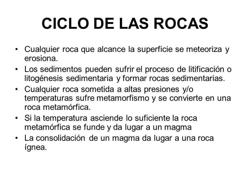 CICLO DE LAS ROCAS Cualquier roca que alcance la superficie se meteoriza y erosiona.