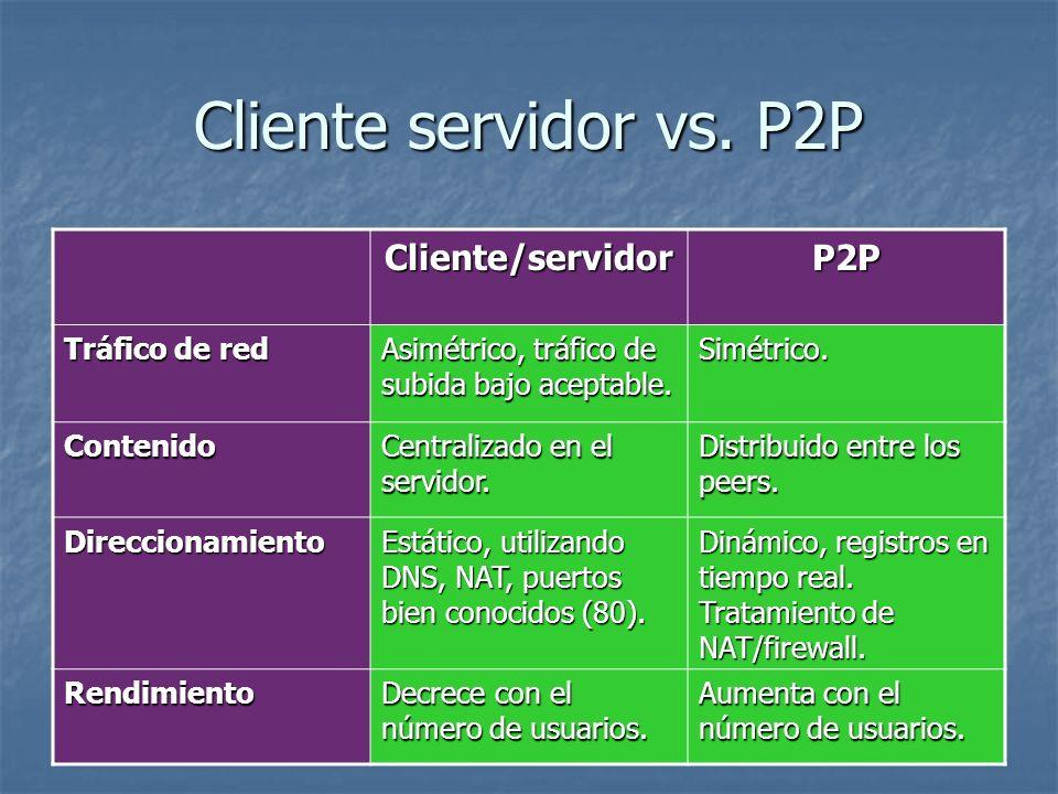 Cliente servidor vs. P2P Cliente/servidor P2P Tráfico de red