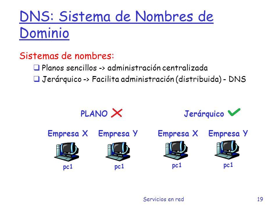 DNS: Sistema de Nombres de Dominio