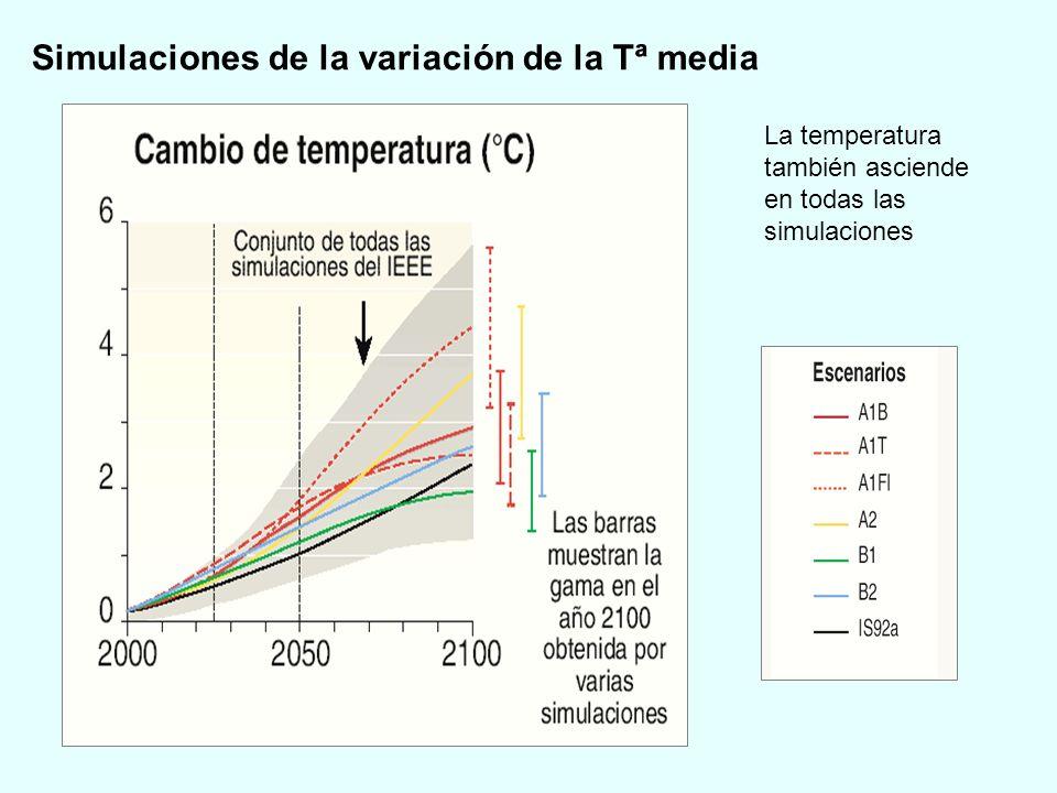 Simulaciones de la variación de la Tª media