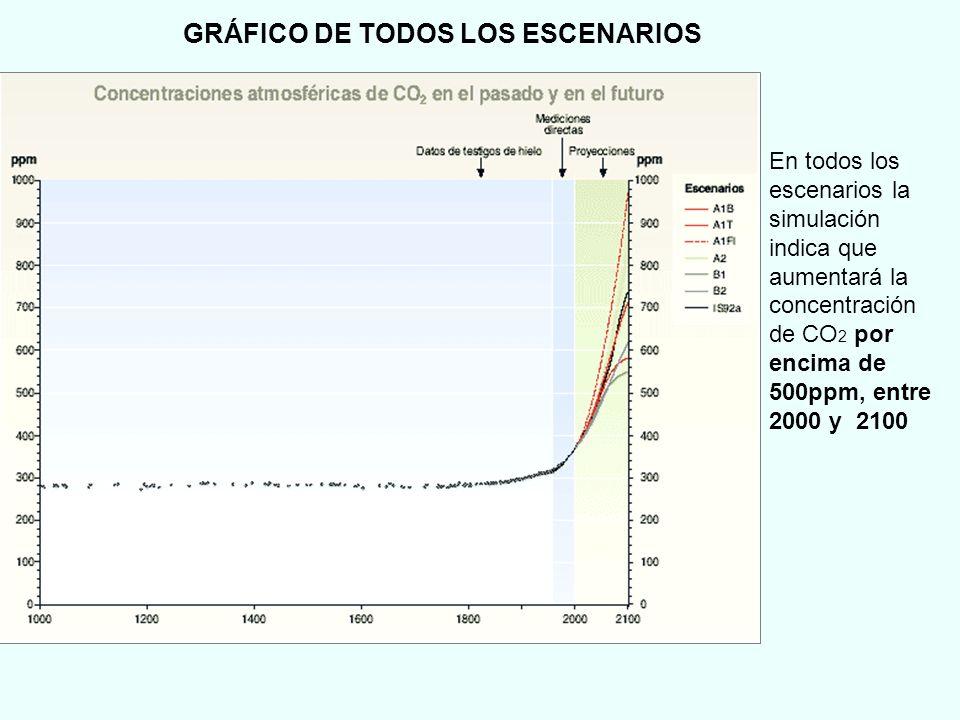 GRÁFICO DE TODOS LOS ESCENARIOS
