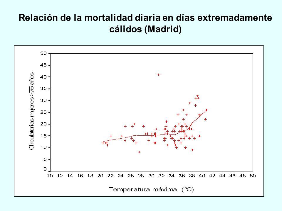 Relación de la mortalidad diaria en días extremadamente cálidos (Madrid)