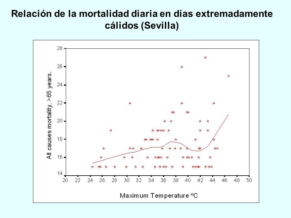 Relación de la mortalidad diaria en días extremadamente cálidos (Sevilla)