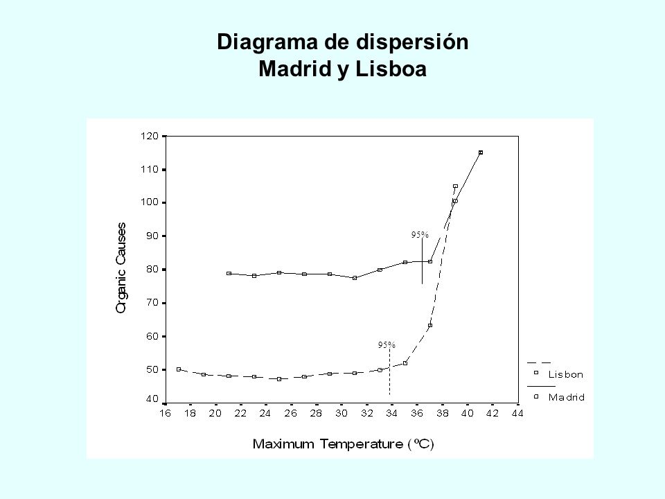 Diagrama de dispersión Madrid y Lisboa
