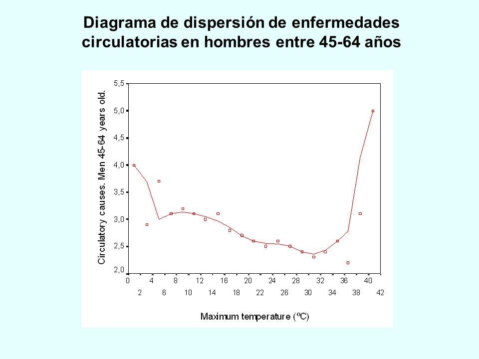 Diagrama de dispersión de enfermedades circulatorias en hombres entre 45-64 años