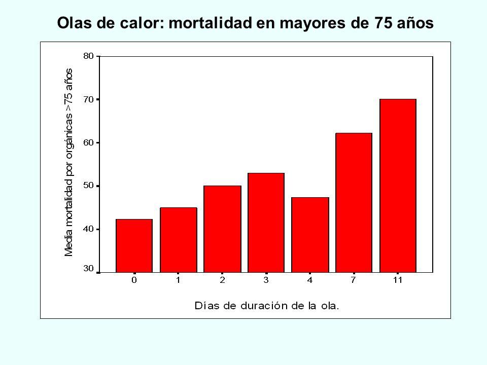 Olas de calor: mortalidad en mayores de 75 años
