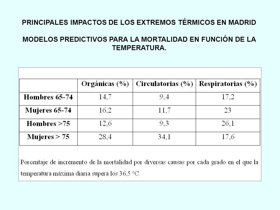 PRINCIPALES IMPACTOS DE LOS EXTREMOS TÉRMICOS EN MADRID MODELOS PREDICTIVOS PARA LA MORTALIDAD EN FUNCIÓN DE LA TEMPERATURA.