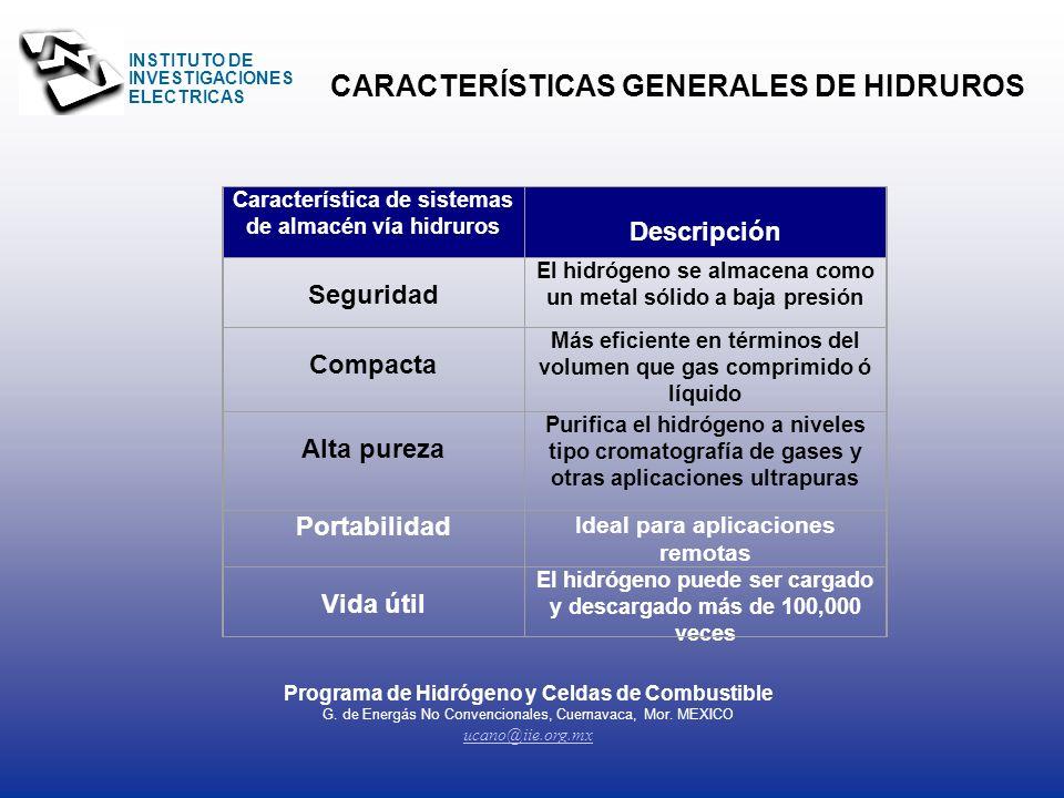 CARACTERÍSTICAS GENERALES DE HIDRUROS