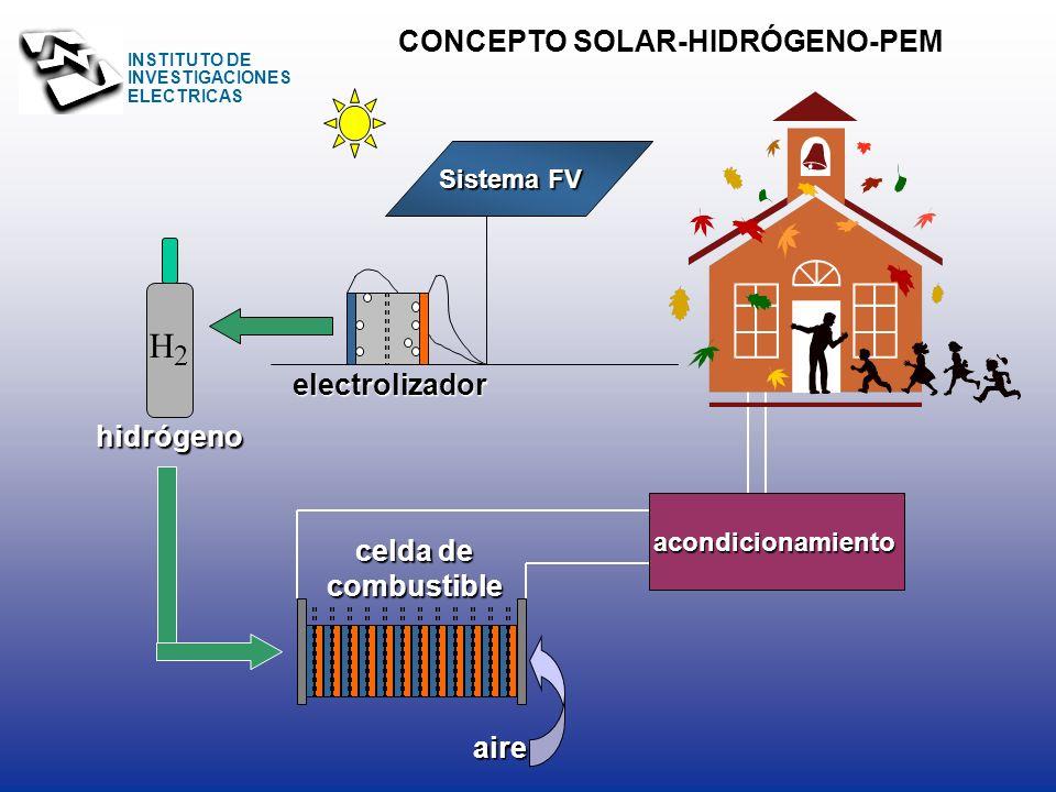 H CONCEPTO SOLAR-HIDRÓGENO-PEM 2 electrolizador hidrógeno celda de