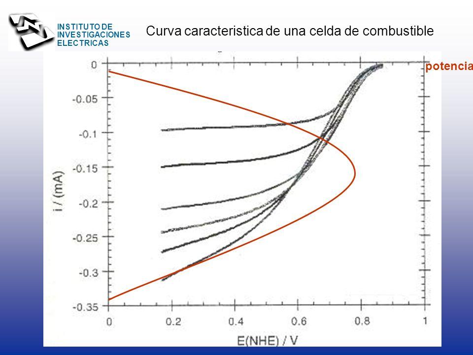 Curva caracteristica de una celda de combustible