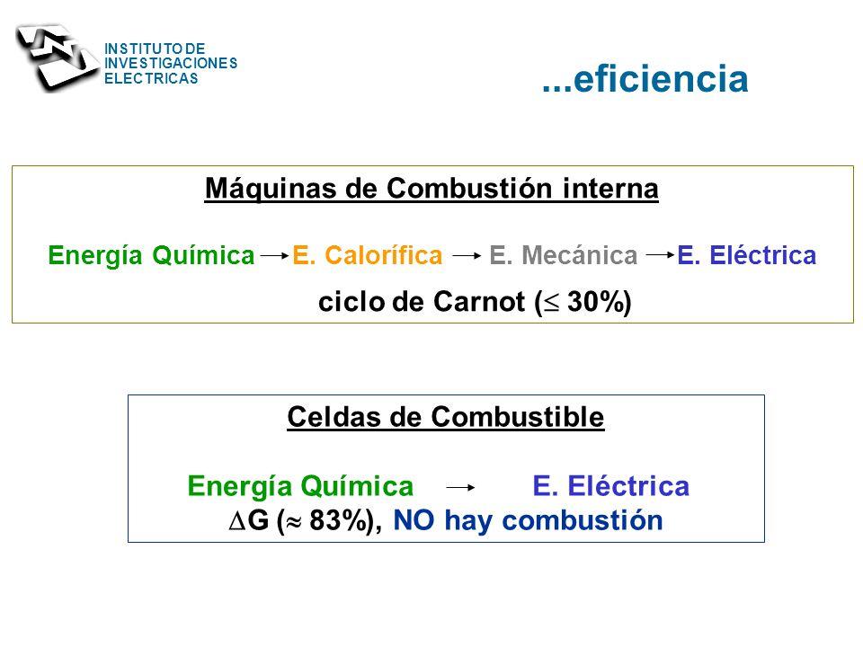 ...eficiencia Máquinas de Combustión interna ciclo de Carnot ( 30%)