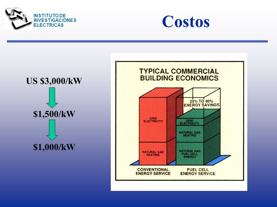 Costos US $3,000/kW $1,500/kW $1,000/kW
