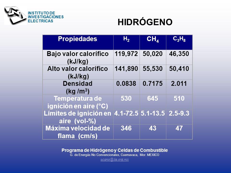 HIDRÓGENO Propiedades CH4 Bajo valor calorífico (kJ/kg) 119,972 50,020