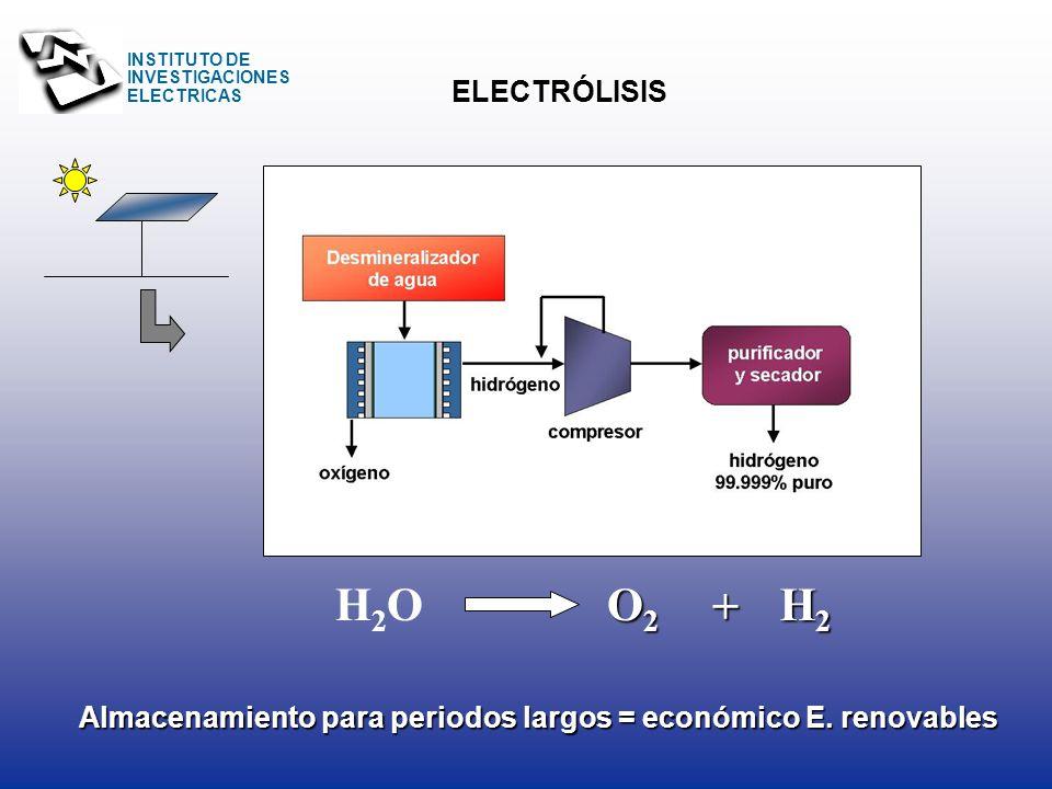 ELECTRÓLISIS H2O O2 + H2 Almacenamiento para periodos largos = económico E. renovables