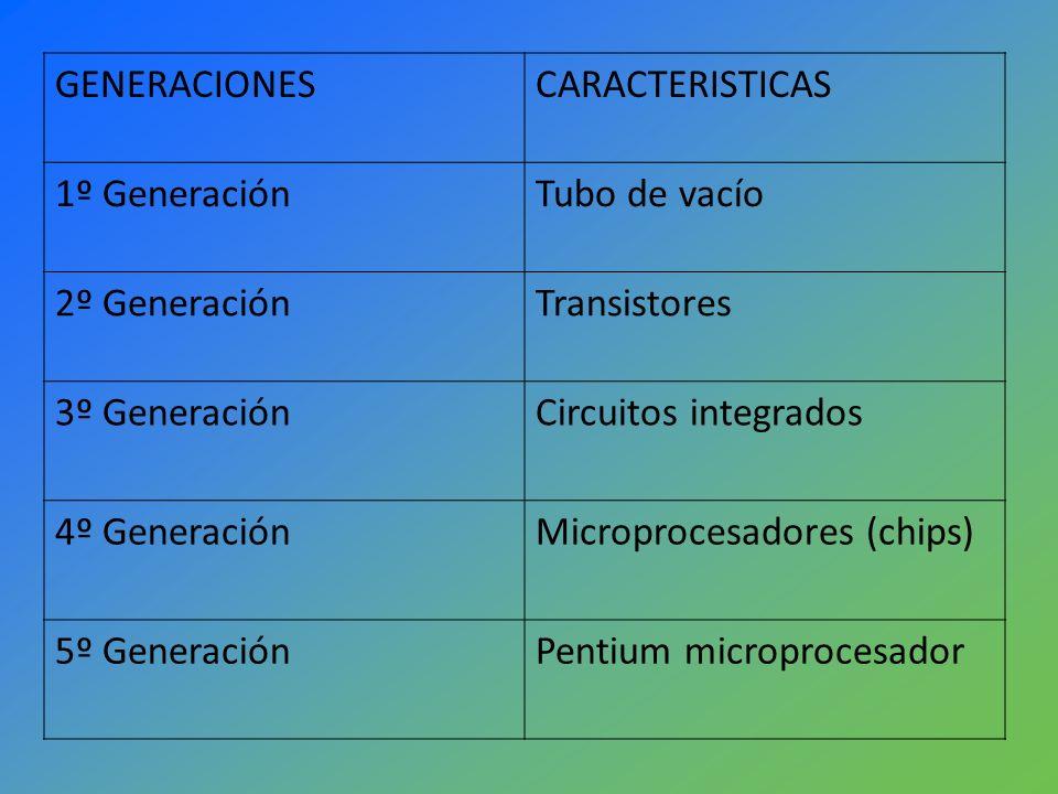 GENERACIONESCARACTERISTICAS. 1º Generación. Tubo de vacío. 2º Generación. Transistores. 3º Generación.