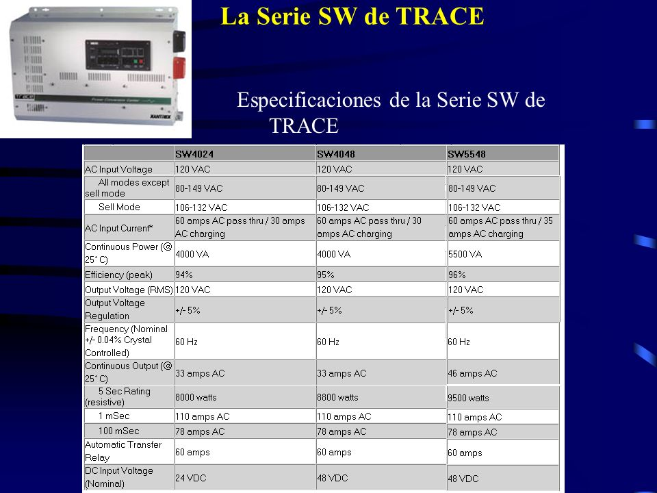 La Serie SW de TRACE Especificaciones de la Serie SW de TRACE