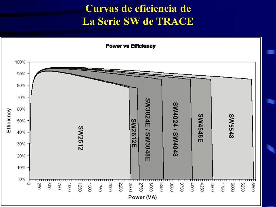 Curvas de eficiencia de