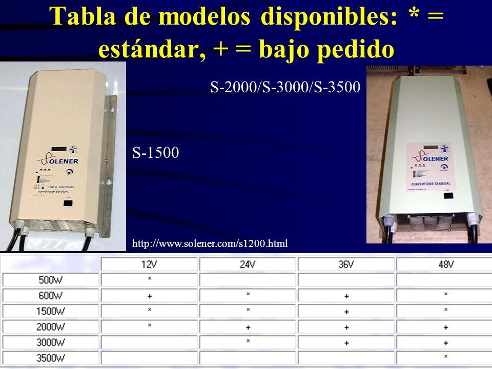 Tabla de modelos disponibles: * = estándar, + = bajo pedido