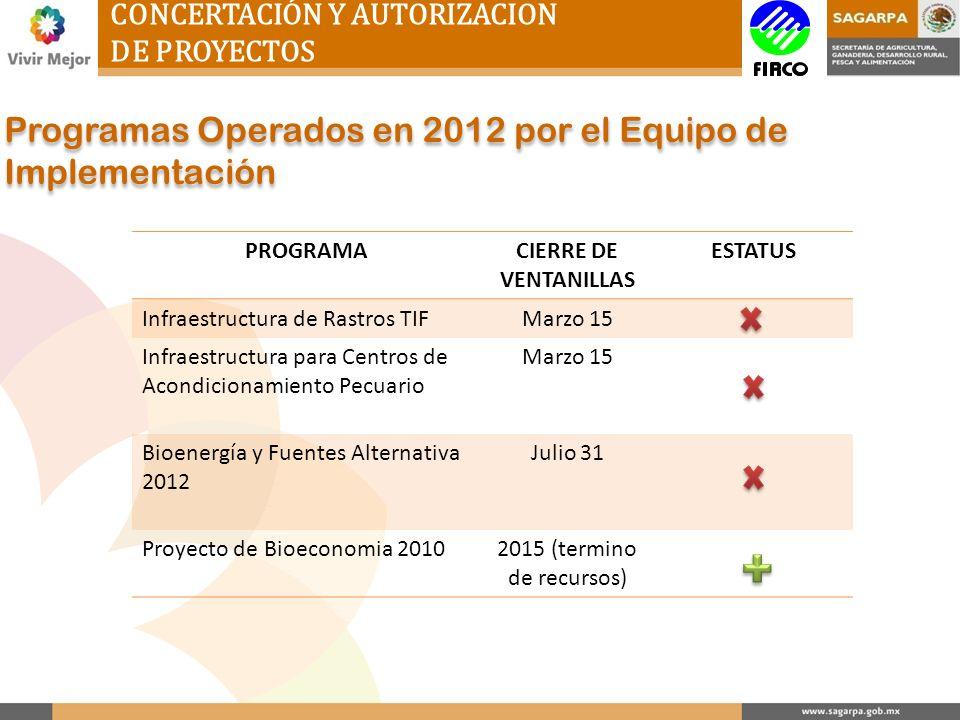 Programas Operados en 2012 por el Equipo de Implementación