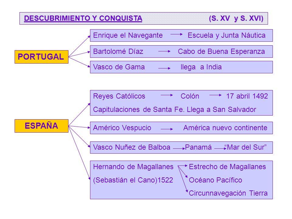 DESCUBRIMIENTO Y CONQUISTA (S. XV y S. XVI)