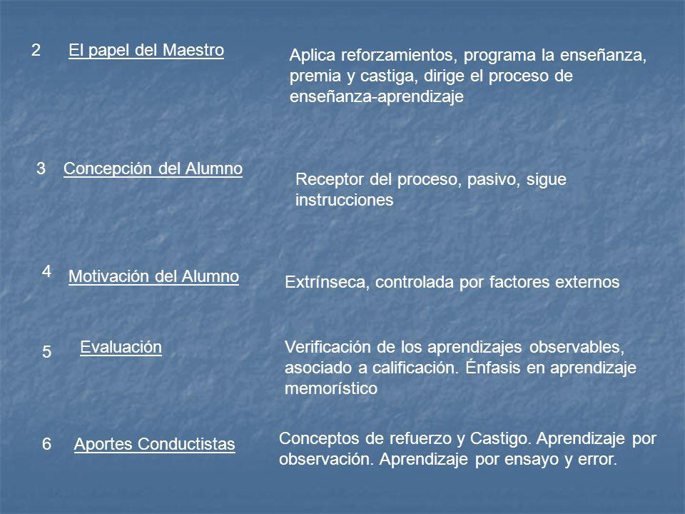 2 El papel del Maestro. Aplica reforzamientos, programa la enseñanza, premia y castiga, dirige el proceso de enseñanza-aprendizaje.