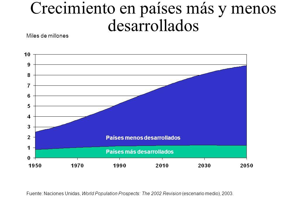 Crecimiento en países más y menos desarrollados